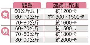 參考表  (來源:蘋果日報)