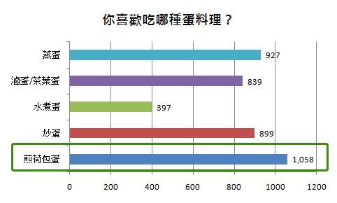 高達25.68%者喜歡煎荷包蛋