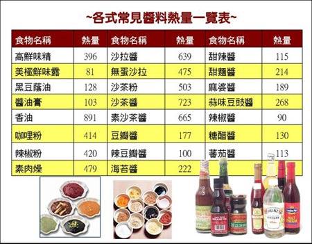 各式常見醬料熱量一覽表(圖片來源:營養師Stella的減肥&營養部落格)
