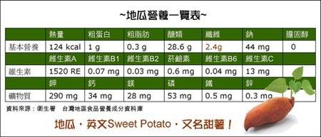 地瓜的營養(圖片來源:營養師Stella的減肥和營養部落格)
