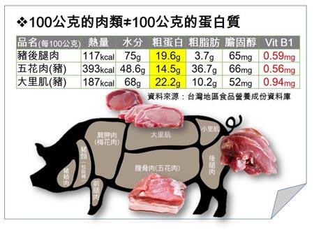 100公克的肉類≠100公克的蛋白質