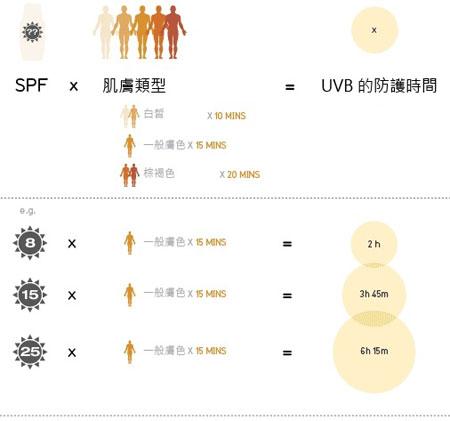 SPF 防曬係數