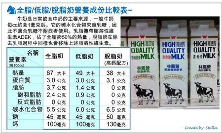 脫脂、低脂、全脂奶的主要營養成分比較