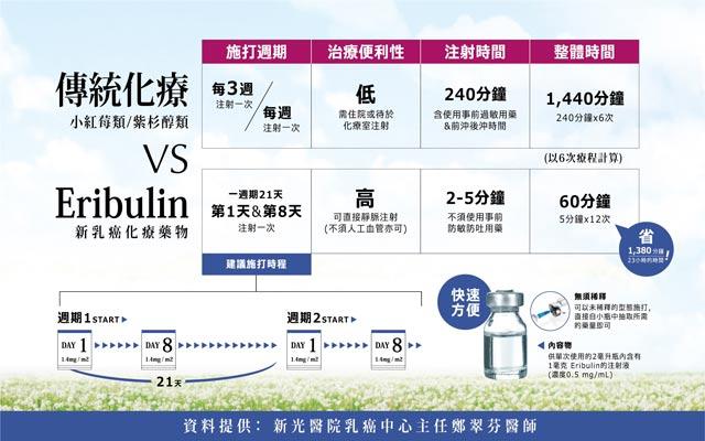 傳統化療與新乳癌化療藥物(Eribulin)之治療比較