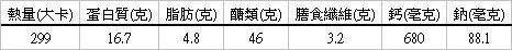 咖哩雞肉粽營養分析( 每顆)