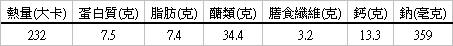 五穀素粽營養分析(每顆)