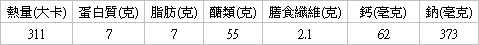 翡翠艾草粽營養分析(每顆)